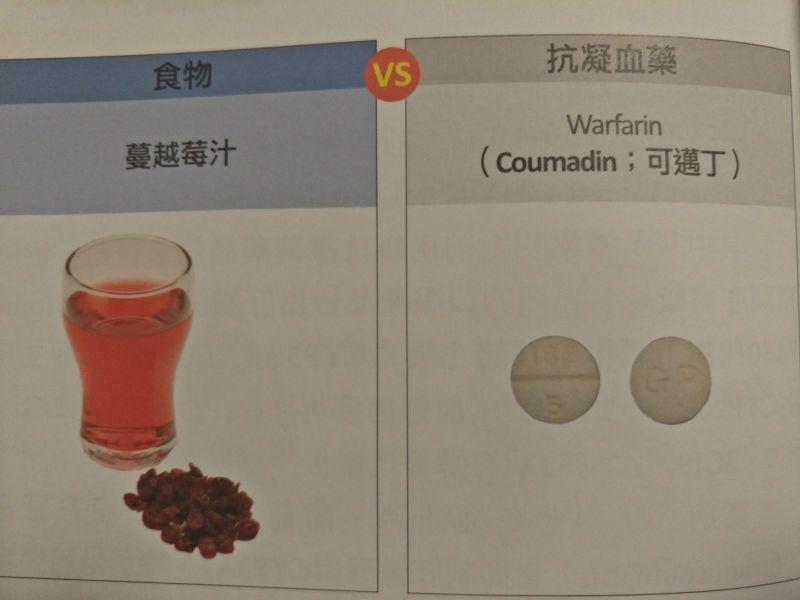 2017-06-18 抗凝血藥不能和這七種一起吃