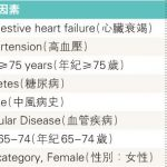 2017-08-21 患心房顫動 服藥手術防中風