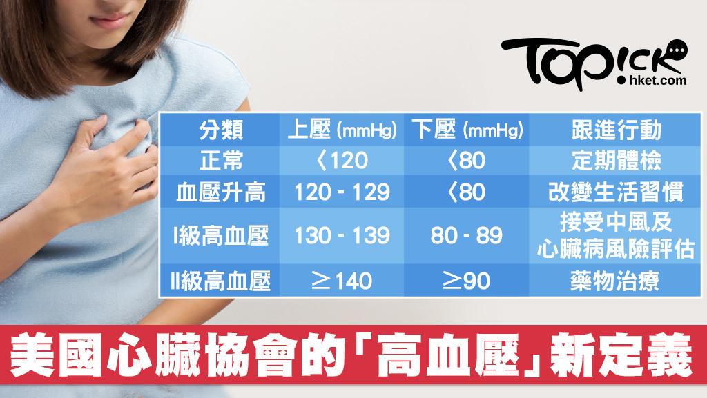 美國收緊標準上壓130=高血壓 醫生拆解何時要用藥