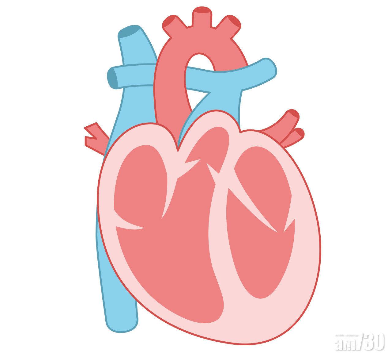 2018-07-26 氣喘也是心臟病症狀之一