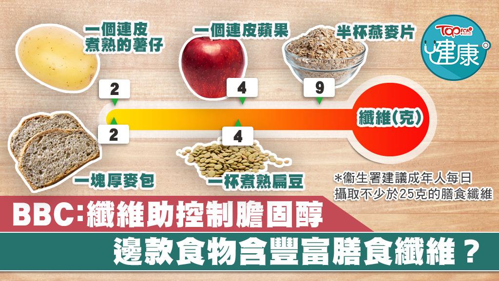 ▲ 一圖看清邊款食物含豐富膳食纖維。