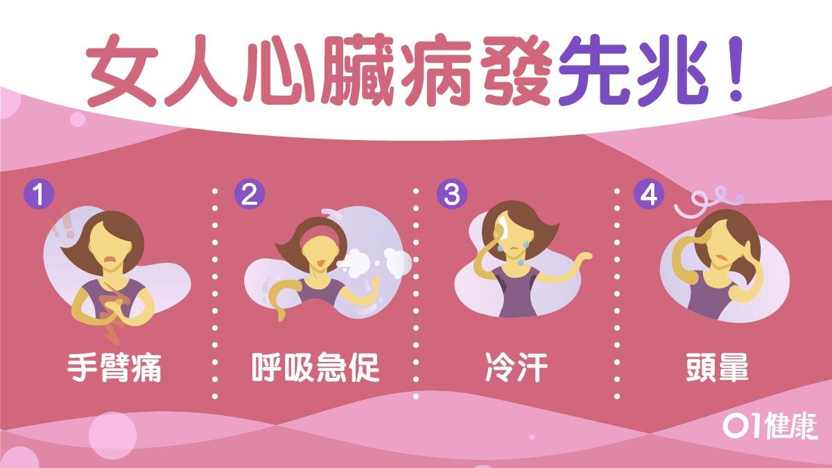 【心臟病】疲倦頭暈冷汗似感冒 心臟病8大警號你或一直沒留意!