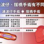 【心臟病與三高】冠心病可致命 檢視 6個高危因素 切記通波仔後非一勞永逸