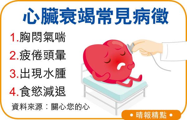 心臟衰竭誤當感冒 遲求醫心肌壞死 患者病情管理欠佳 「揀藥食」更危